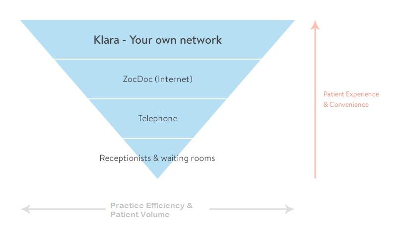 Klara - telemedicine app for doctors