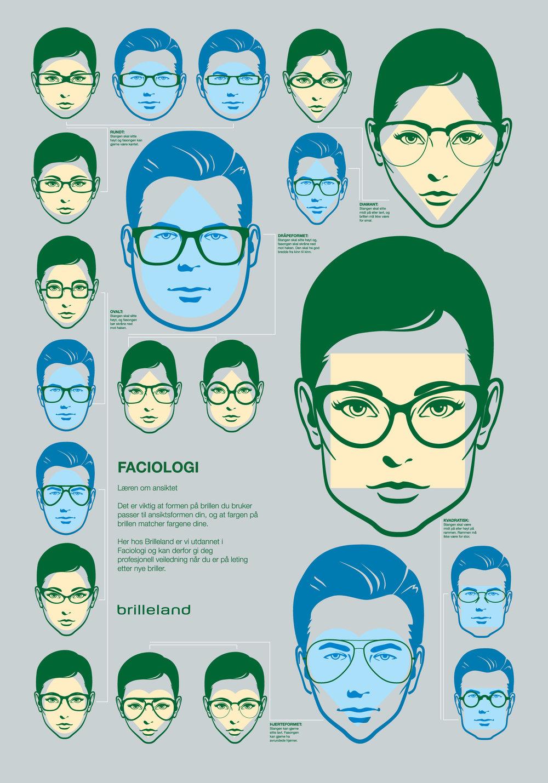 Faciologi, hvilken brille passer til din ansiktsform