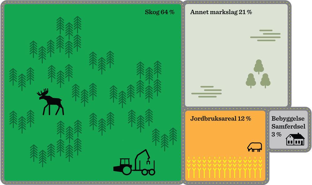 Graf over jordbruksarealet i Eidsvoll kommune