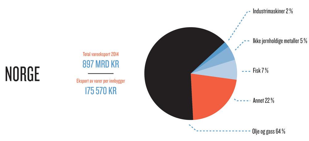 Næringsstrukturen i Norge og Sverige i 2014.