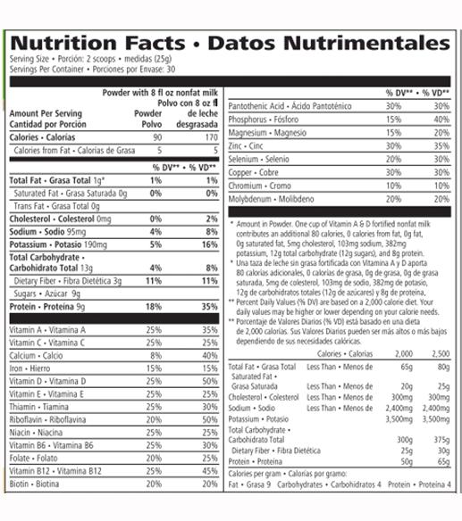 Ingredients of Brita Healthy Meal.