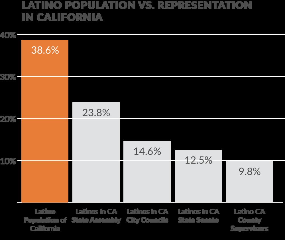 California Latino Population vs. Representation. Source:  The Leadership California Institute
