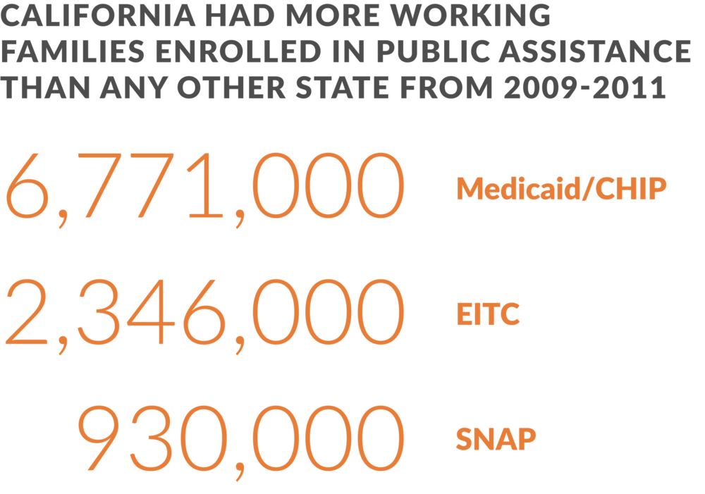 Annual enrollment in public assistance programs of working families in California. Working families make up 50 percent of state expenditures on public assistance programs in California. Source:  UC Berkeley Labor Center   (Table 6)