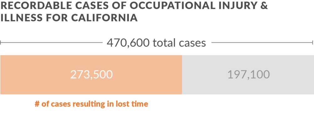 A majority of cases of workplace injuries result in lost time. Source: California Department of Industrial Relations