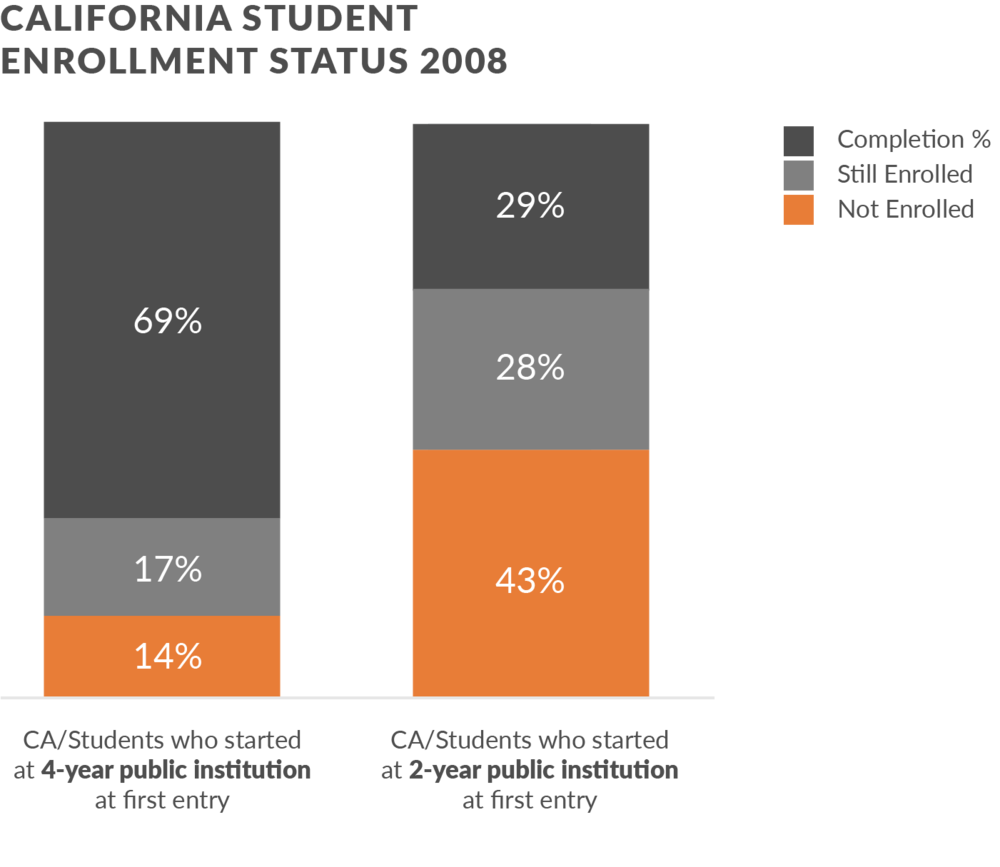 Source: National Student Clearinghouse Research Center Completion Rates: Six-Year Outcomes for Fall 2008 Cohort