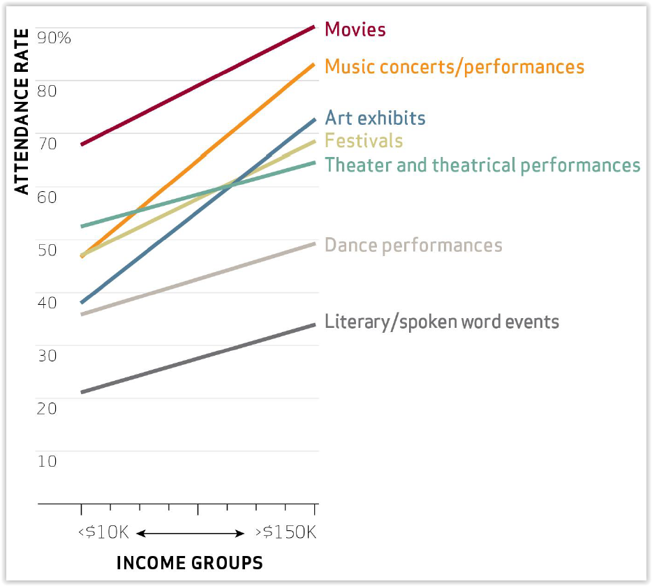 "Rates of arts-going across income levels. Source ""The Cultural Lives of Californians: Insights from the California Survey of Arts & Cultural Participation"""