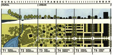 A diagram of the urban to rural transect concept - from Center for Applied Transect Studies (retrieved from: www.transect.org)