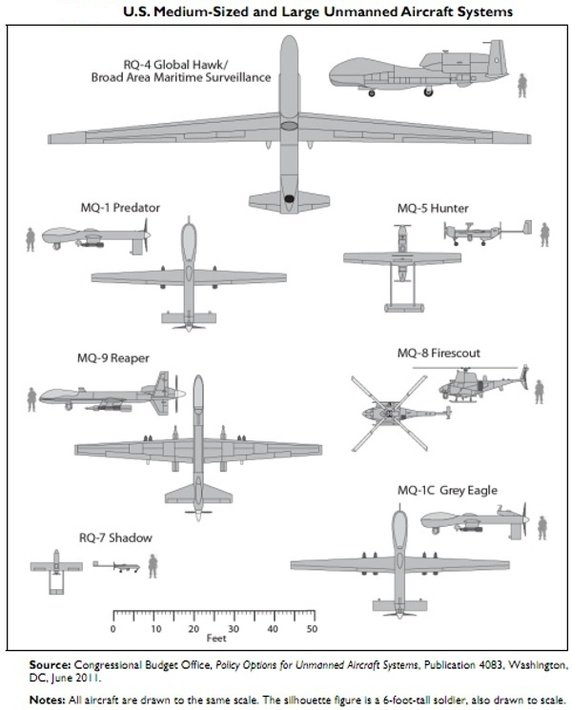 A diagram from the Congressional Budget Office showing the sizes of the Reaper, Predator and Grey Eagle killer drones compared to other U.S. drones most commonly used for surveillance.