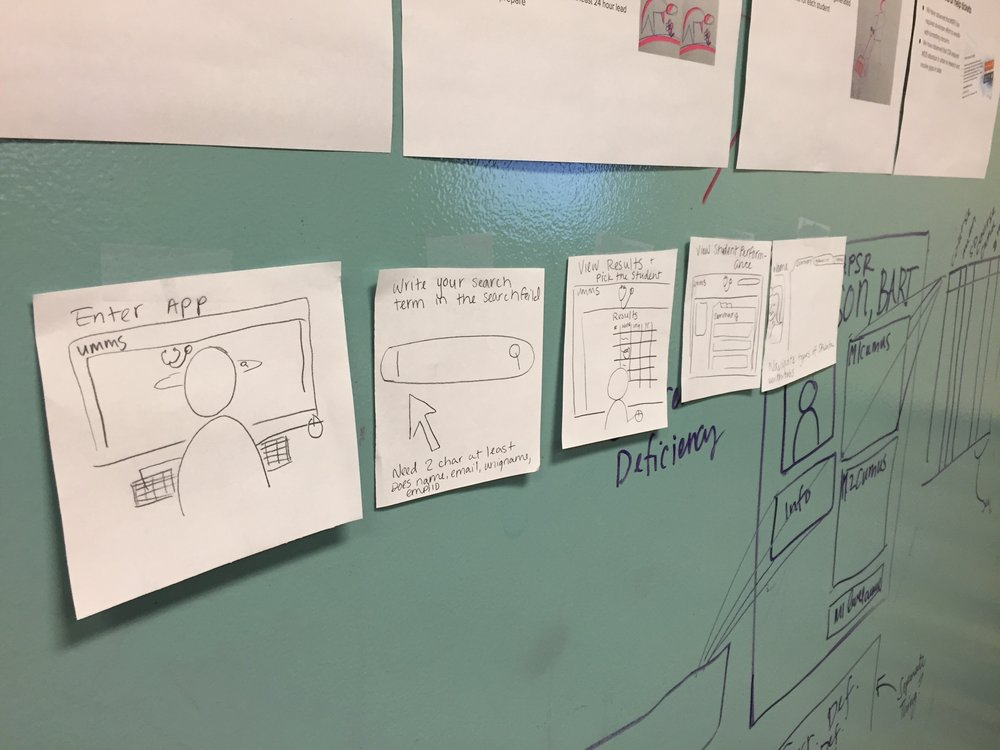 A slice of wall from my team's work area featuring drawings and sketches. Lo-fi drawings helped us vet new ideas without committing too much effort at the outset. Once we established shared understanding of purpose and value, I would create design assets that would drive development of user stories.