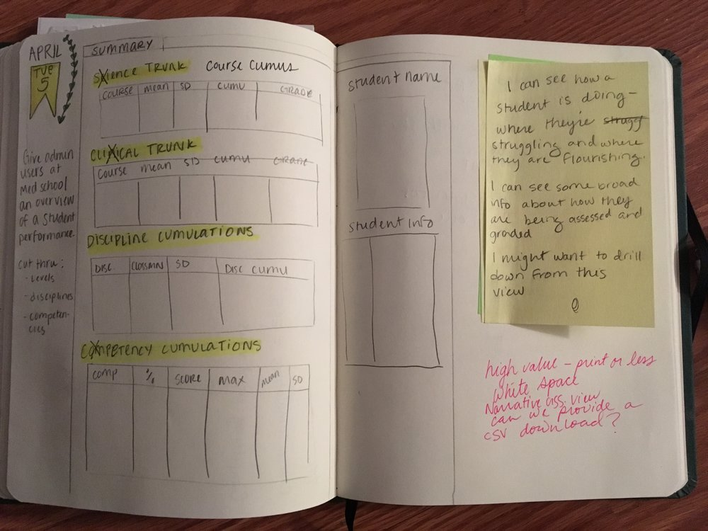 Sketching an idea for an interface in SPR