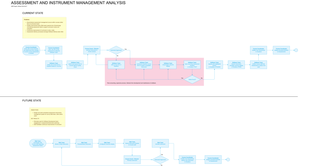 "Business process flow depicting ""current"" problem state and future state. The area highlighted in red is the portion of the process that our project focused on improving."