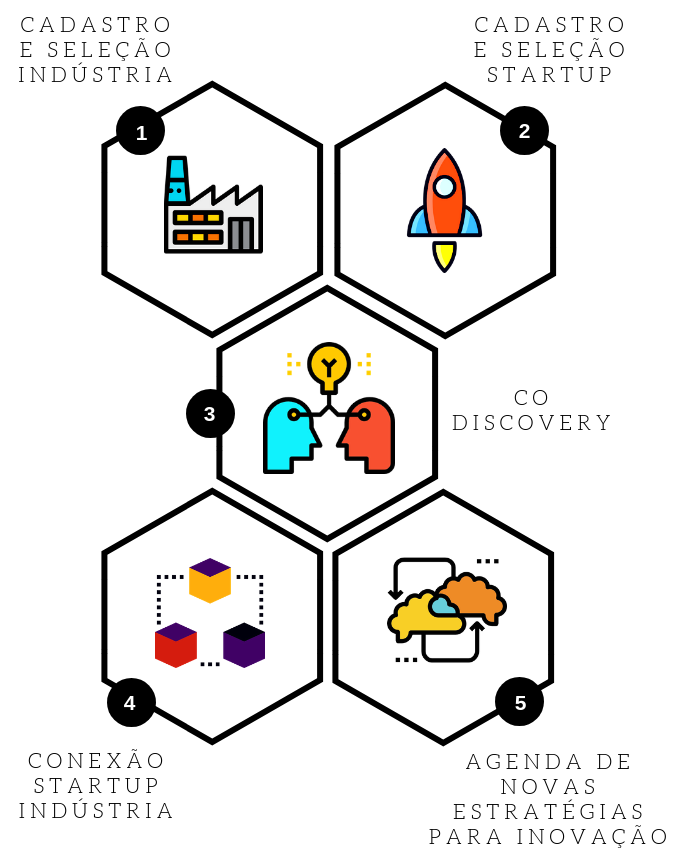 Startup Indústria 4.0