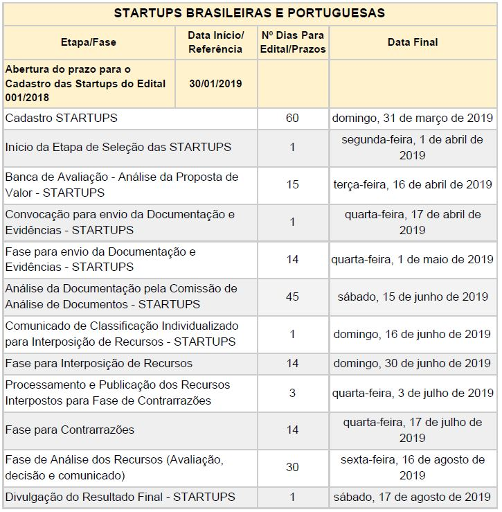 cronograma startup indústria 4.0