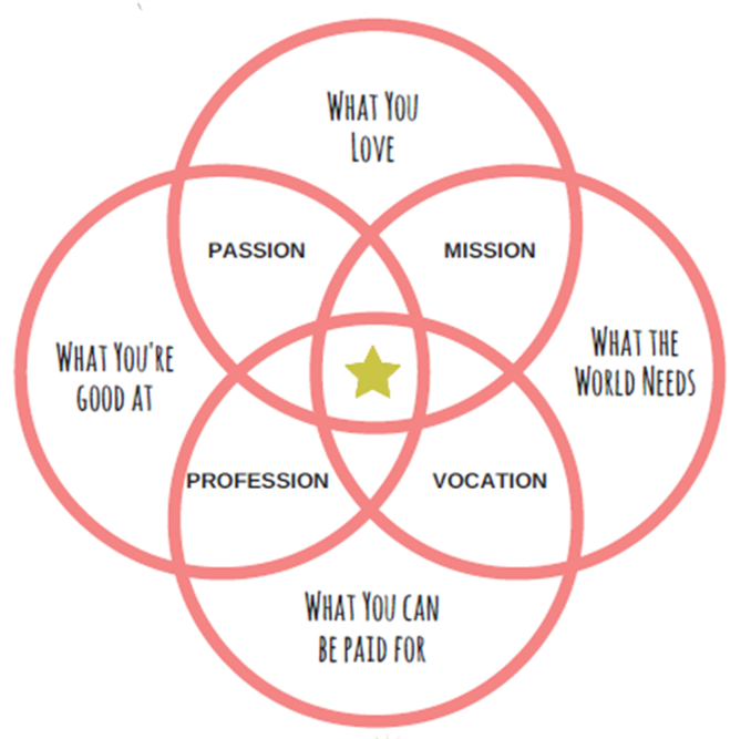 How To Find Your Life Purpose In 4 Easy Steps Bright Space Coaching