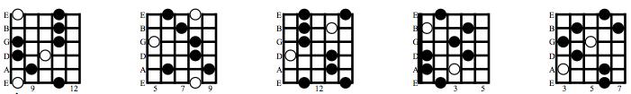 Half Diminished Chord Arpeggios