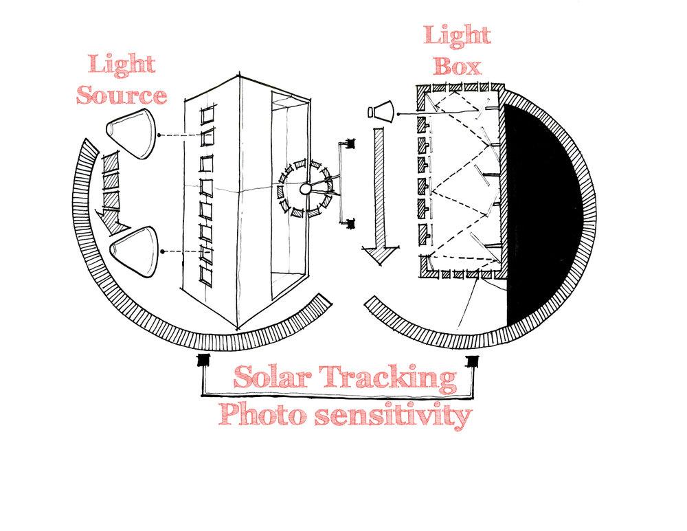 Solar Tracking Study