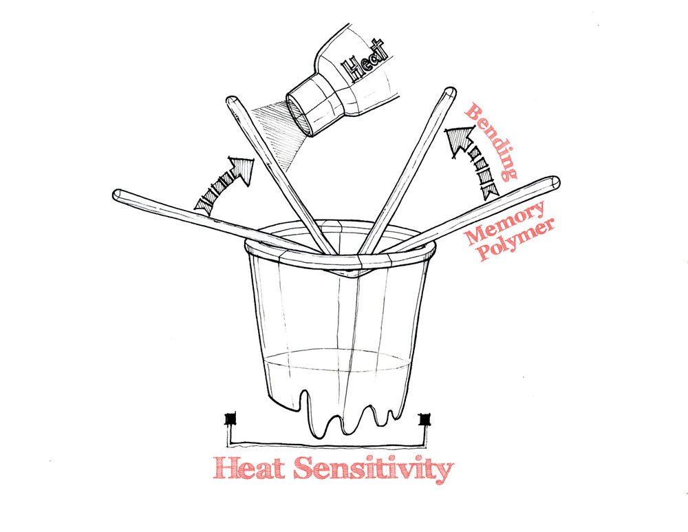 Heat Sensitivity Study