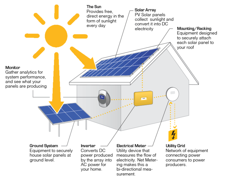 Charmant How Home Electrical System Works Ideen - Der Schaltplan ...