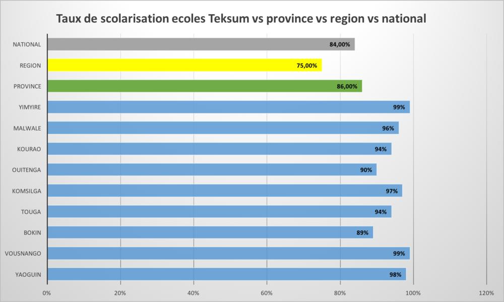 Oversikten viser satsen for antall barn som går på skolen. Teksum-skolene (i blått) sammenlignet med provinsen BAM (grønt), de andre regionene (i gult) og landet (i grått).