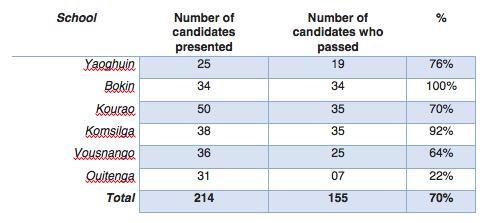 Resultatet fra de 6 Teksum-skolene som representerte på forumet. Nasjonale resultater er 68,95%.