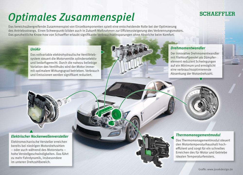 Schaeffler_NAIAS2017_Produktportfolio_klassischer_Antriebsstrang_DE_RGB_Screen.jpg
