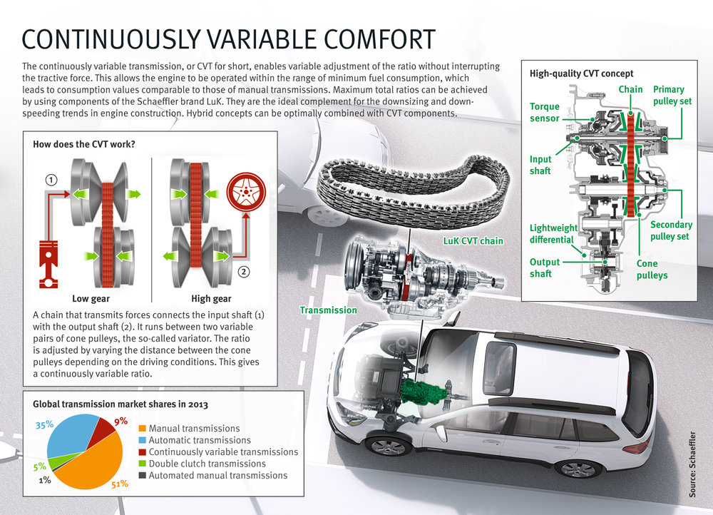 2013_Schaeffler_Infographic_CVT_English_1000x722mm.jpg