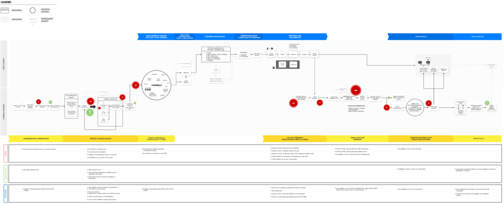 BRP - Experience Diagram INT (1).png