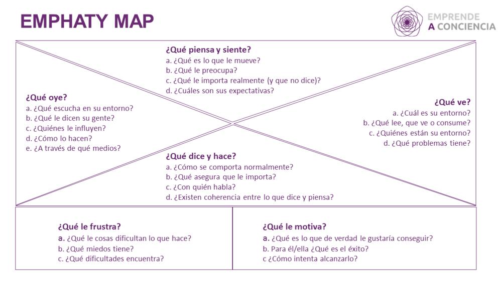 Plantilla del Mapa de Empatía con ejemplo de preguntas de cada sección