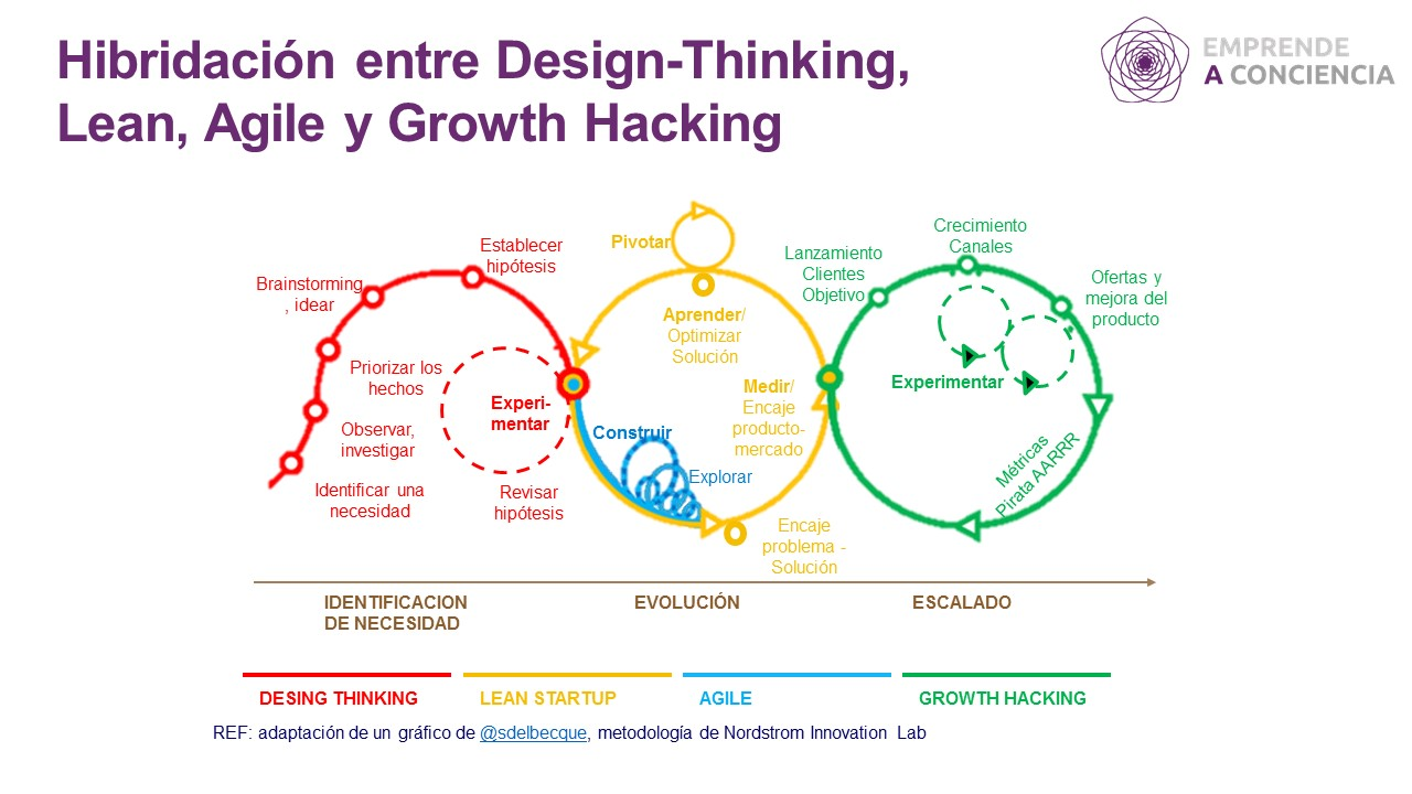 El siguiente gráfico es una adaptación de la propuesta de @sdelbecque que muestra muy claramente cómo se integran adecuadamente estas cuatro metodologías