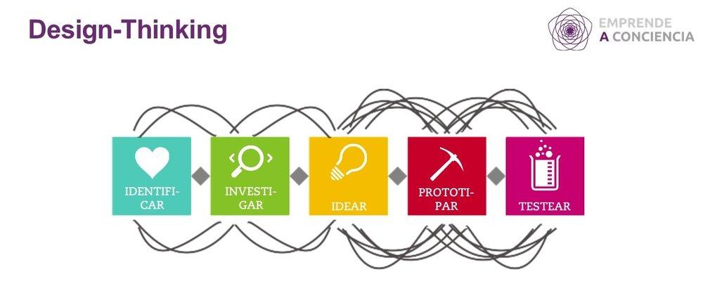 Adaptación de un gráfico de Design Thinking