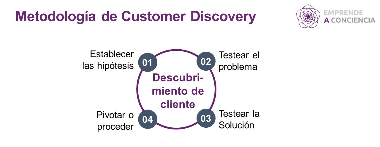 Adaptación del primer proceso de la metodología de Desarrollo de clientes, del libro de Steve Blank, The Startup Owners Manual