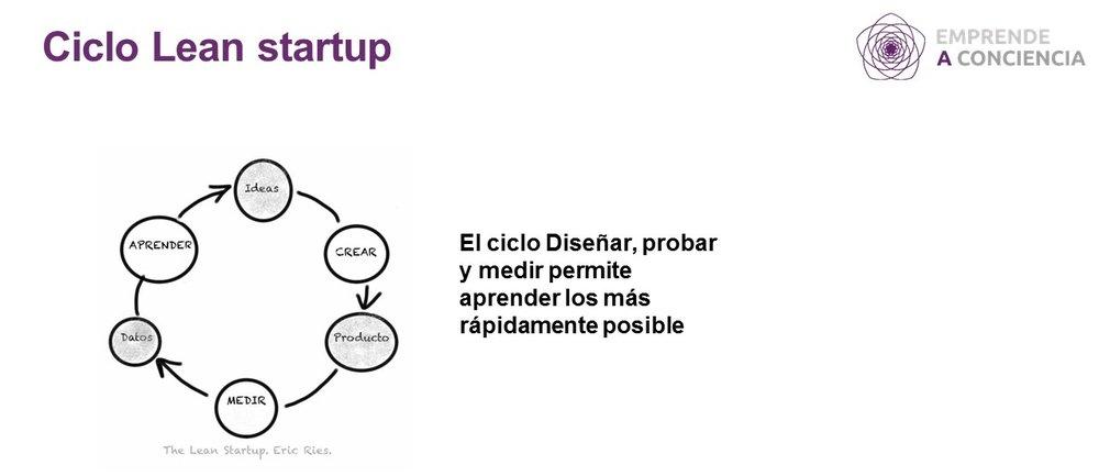 Proceso de Lean Startup propuetto por Eric Ries en su libro Lean Startup