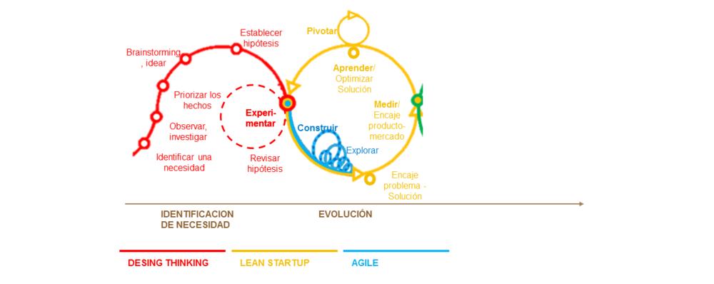Adaptación de un gráfico de @sdelbecque, metodología de Nordstrom Innovation Lab