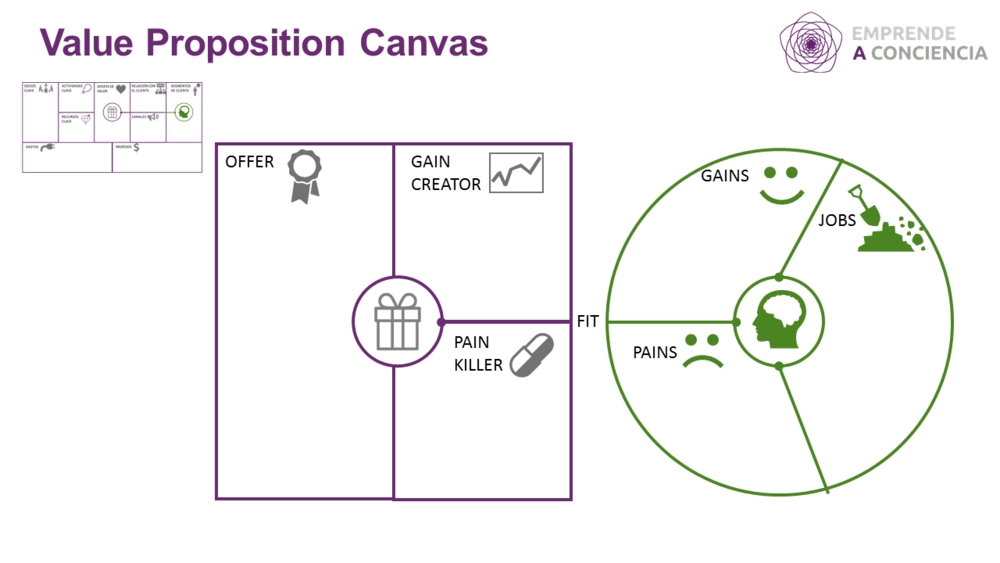 Adaptación del Canvas de la Oferta de valor (The Value Proposition Canvas –VPC)