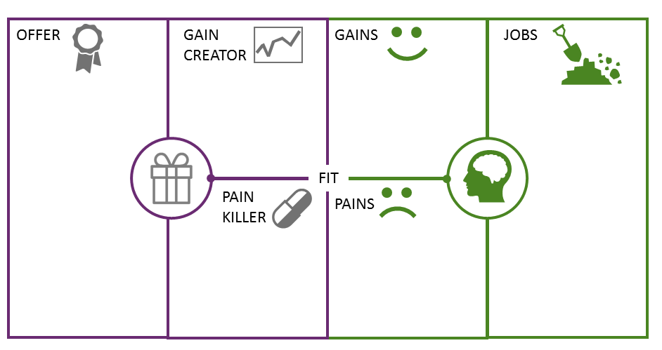 Plantilla del Value Proposition Canvas cuadrada (más cómoda!)