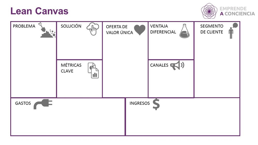 Adaptación del canvas Lean Canvas de Ash Maura