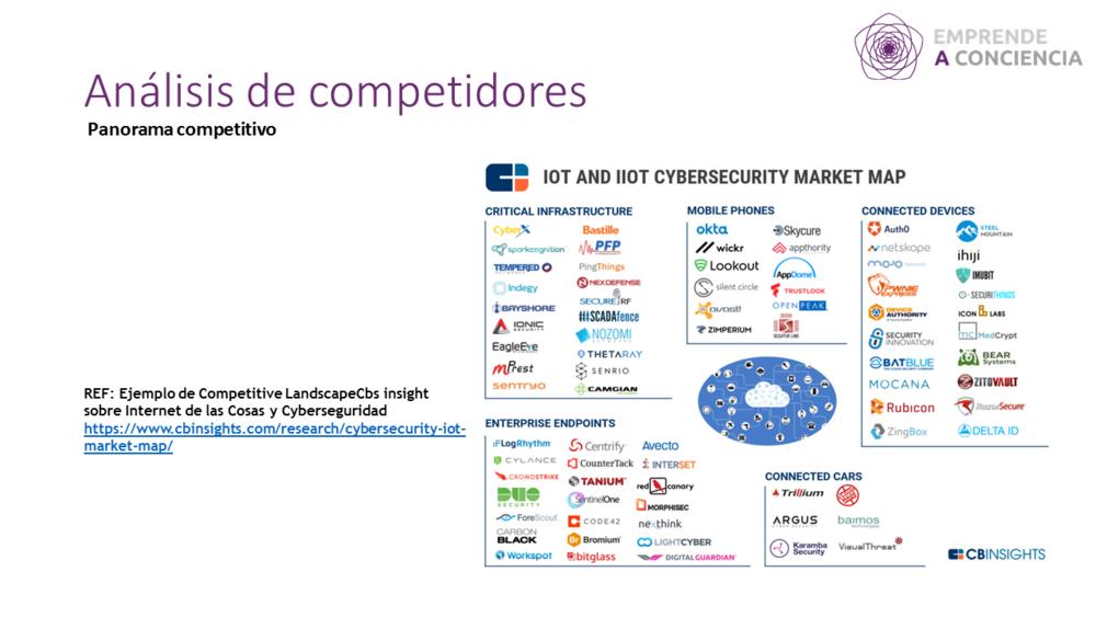 Ejemplo de Competitive Landscape de Cbs insight sobre Internet de las Cosas y Cyberseguridad