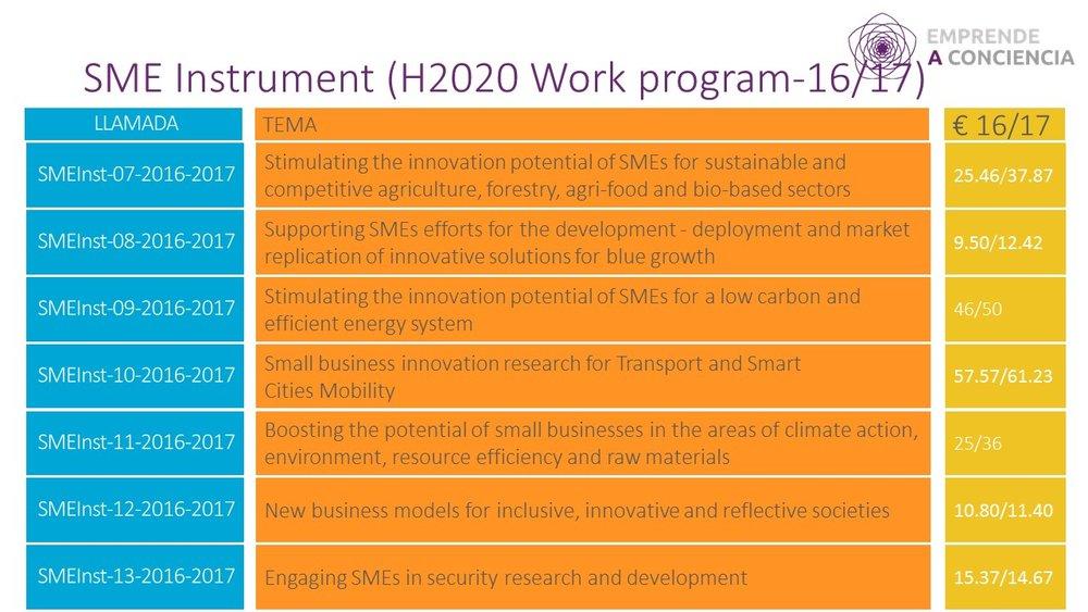 Líneas de financiación del Instrumento PYME del Paquete de trabajo Horizon 2020 Work Programme 2016-2017
