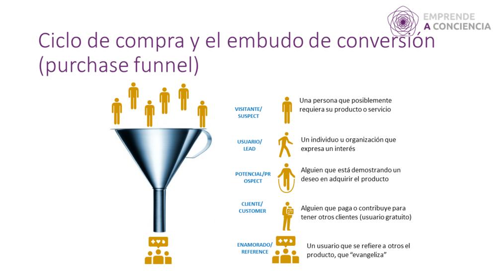 En cada paso que se supera el visitante se convierte en usuario, potencial y cliente.