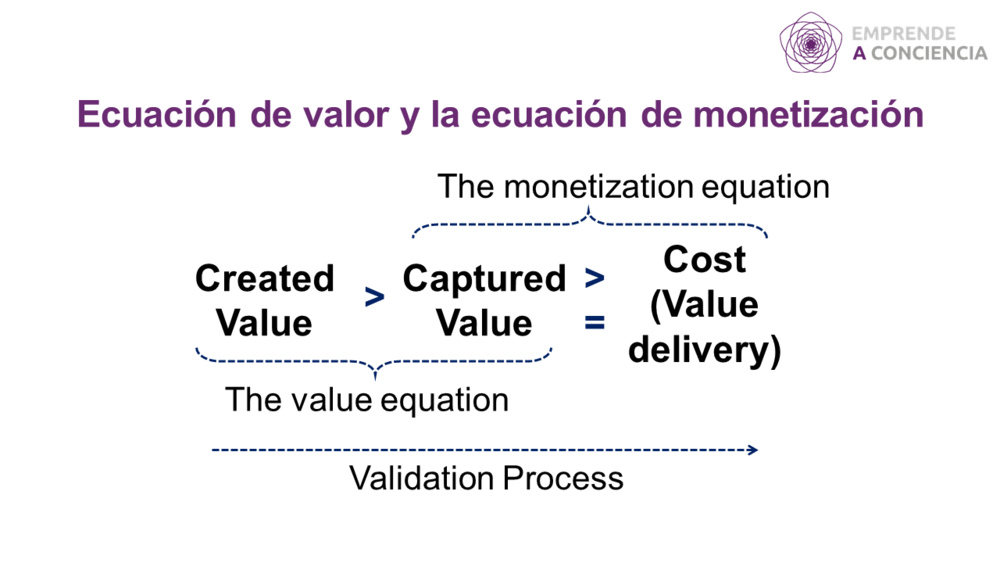 Ecuación de valor y ecuación de monetización de Ash Maura