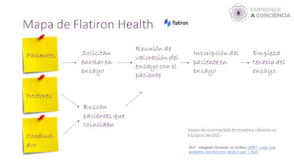 Ejemplo de mapa de reto de Flaticon.