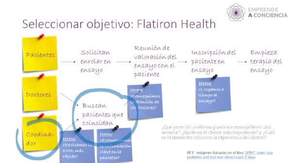 Ejemplo resultado del mapa de reto de Flaticon una vez abordada la sesión con los expertos y de abordar un HMW.