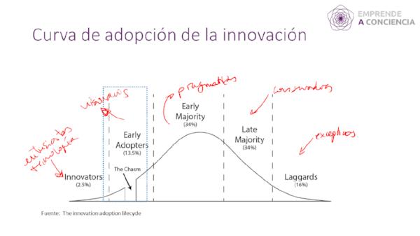 Acerca tu producto a los visionarios o early adopters