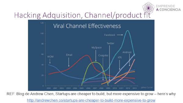 Gráfico de que muestra el ciclo de vida de varios productos y sus canales virales