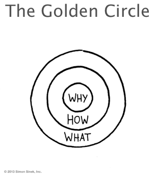 The-Golden-Circle.png