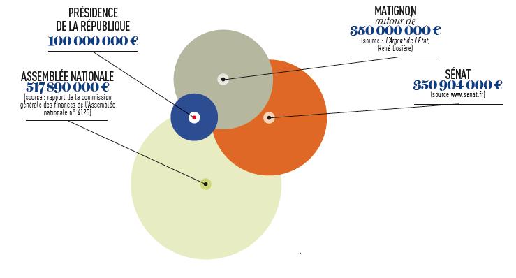 Le budget de l'Élysée comparé à celui d'autres institutions (Matignon, Assemblée nationale et Sénat)