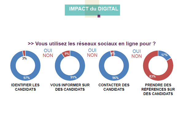 impact du digital.PNG