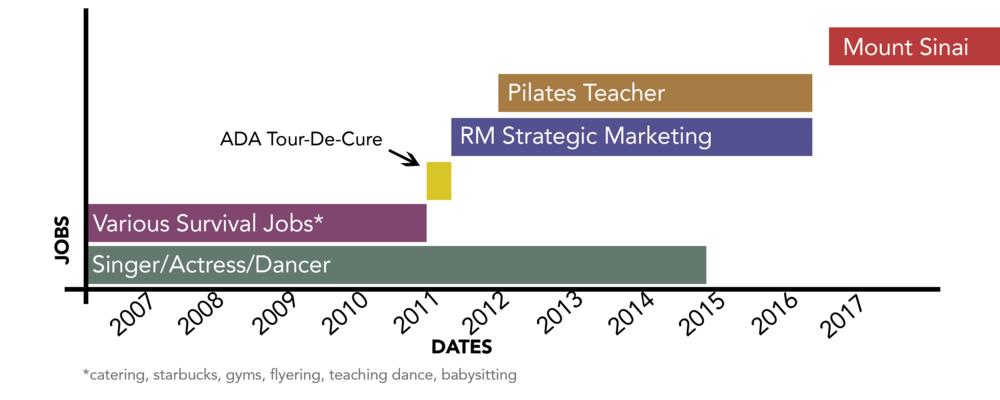 Stephanie's Career Timeline7-2018.png