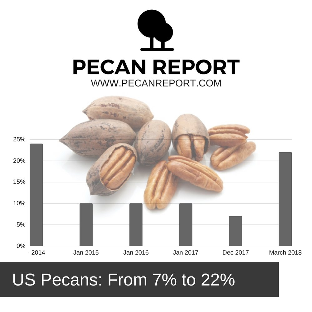 US PECANS_ FROM 7% TO 22% Tariff in China.jpg