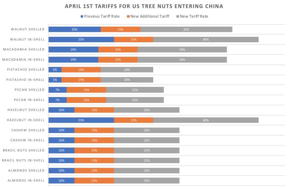 China - US Tree Nut Tariffs .png